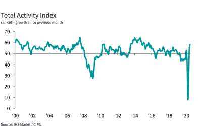 UK construction reports fastest rise for almost five years